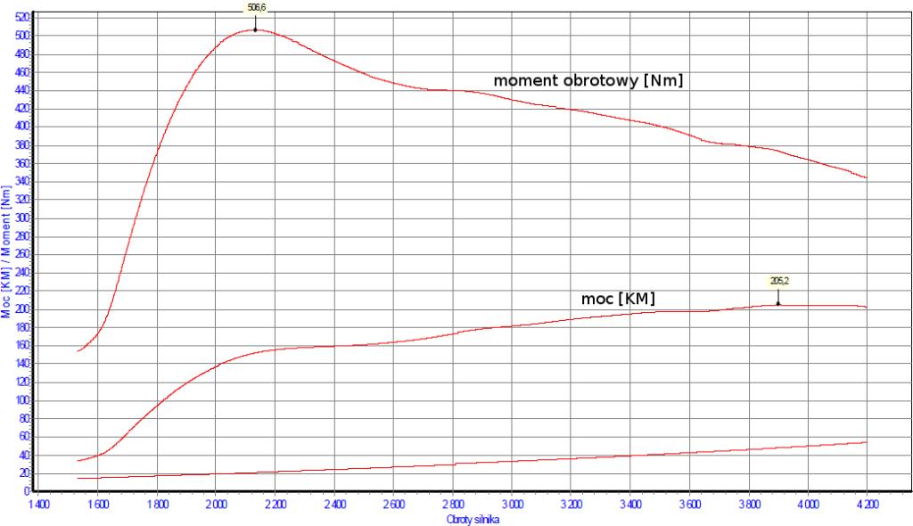 bmw-e60-530d-m57n-218km